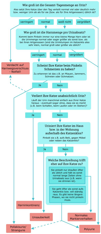 """Entscheidungsbaum zum Problem """"Katze pinkelt viel"""""""